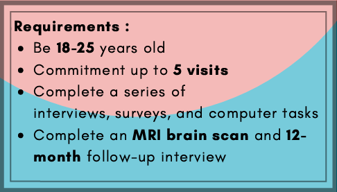 An individual seeking to participate in the lab's NeuroMAP study must be 18-25 years old, commit to up to 5 visits, complete a series of interviews, surveys, and computer tasks, and complete an MRI brain scan and a 12-month follow-up interview.